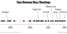 MassShootings
