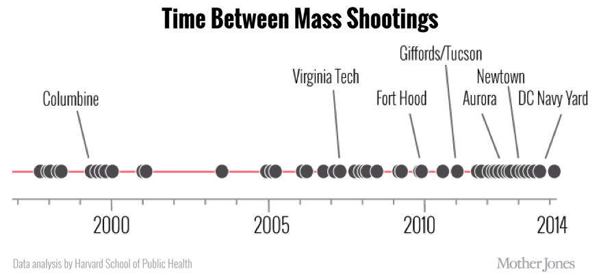 Mass Shootings Can Be Solved With Cultural Evolution