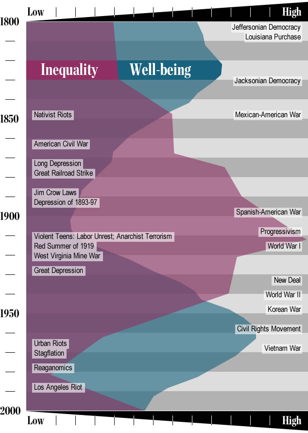 Inverse relationship between well-being and inequality in American history. The peaks and valleys of inequality (in purple) represent the ratio of the largest fortunes to the median wealth of households (the Phillips curve). The blue-shaded curve combines four measures of well-being: economic (the fraction of economic growth that is paid to workers as wages), health (life expectancy and the average height of native-born population), and social optimism (the average age of first marriage, with early marriages indicating social optimism and delayed marriages indicating social pessimism).