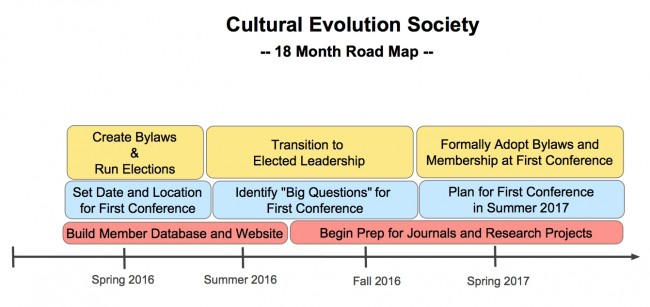 18 Month Road Map