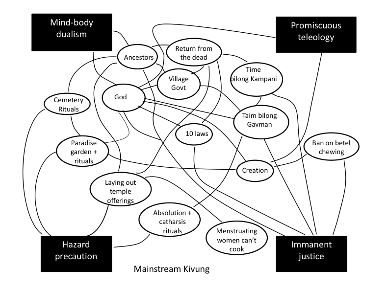 Mapping the mainstream meaning system (from Whitehouse et. al. 2012)